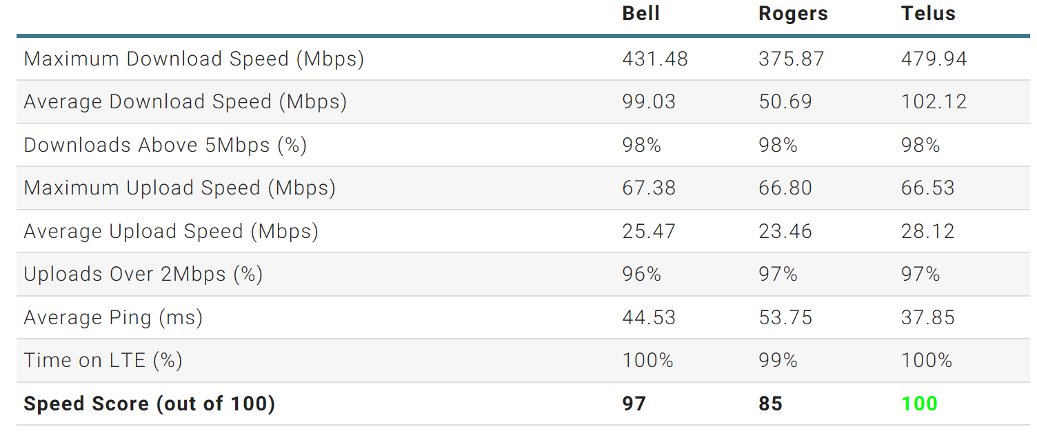 For the first time in five years, Telus is Canada's fastest