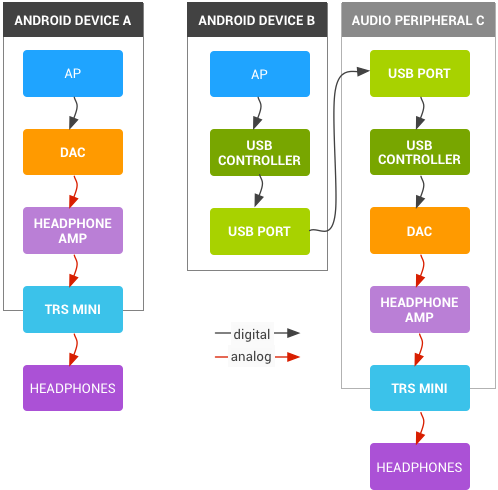 A diagram showing different digital audio implementations