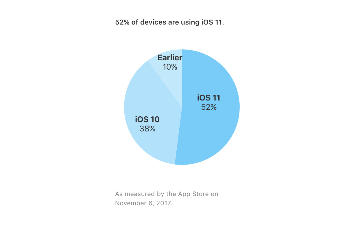 Apple iOS adoption