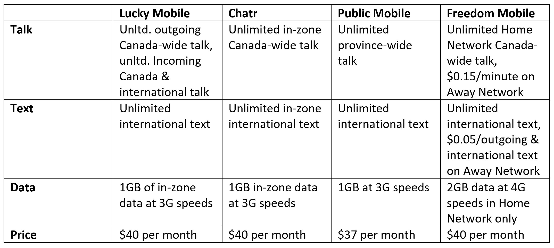Lucky Mobile is a new prepaid wireless carrier from Bell