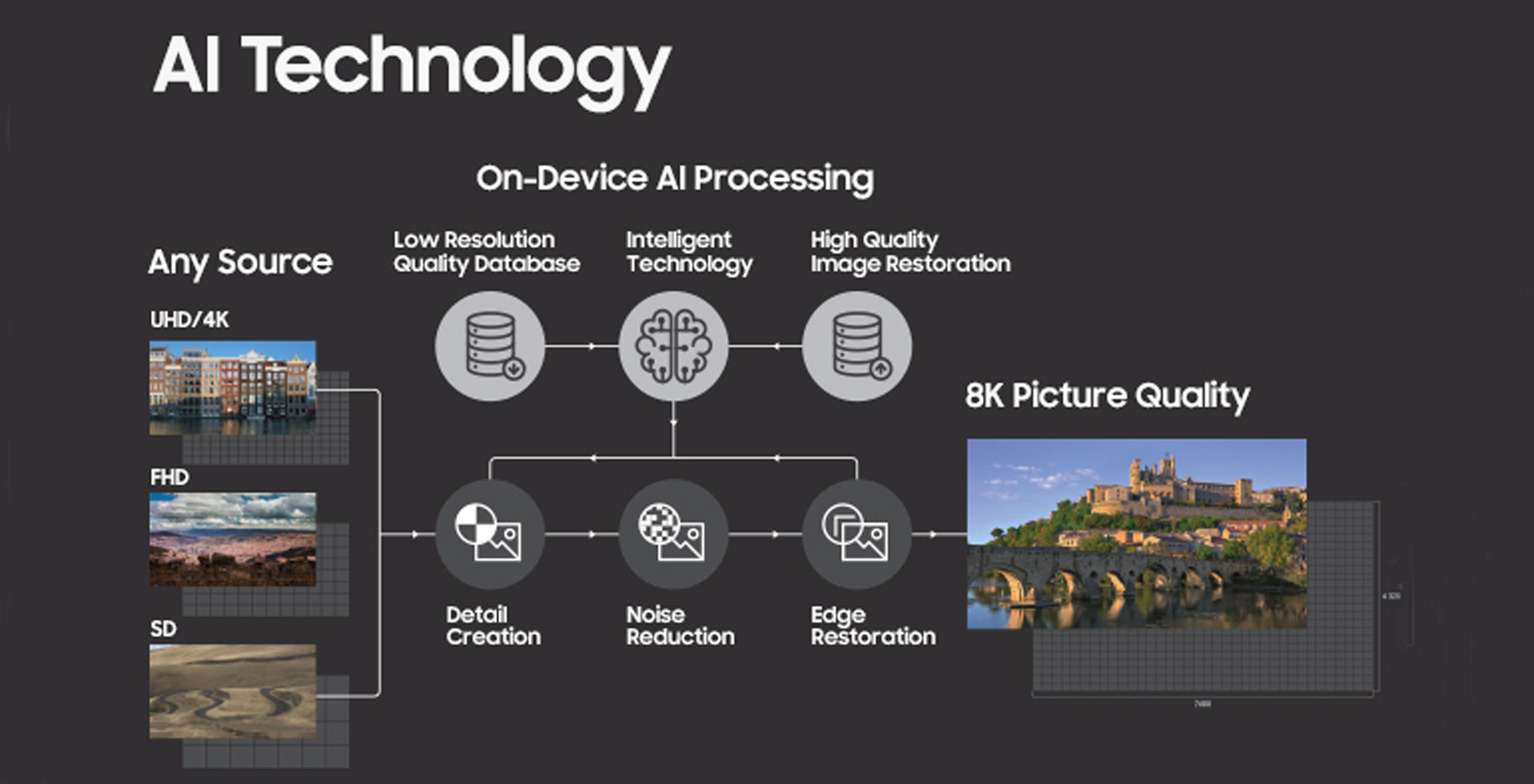 Samsung 8K AI upscalling framework