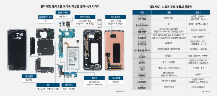 Samsung components