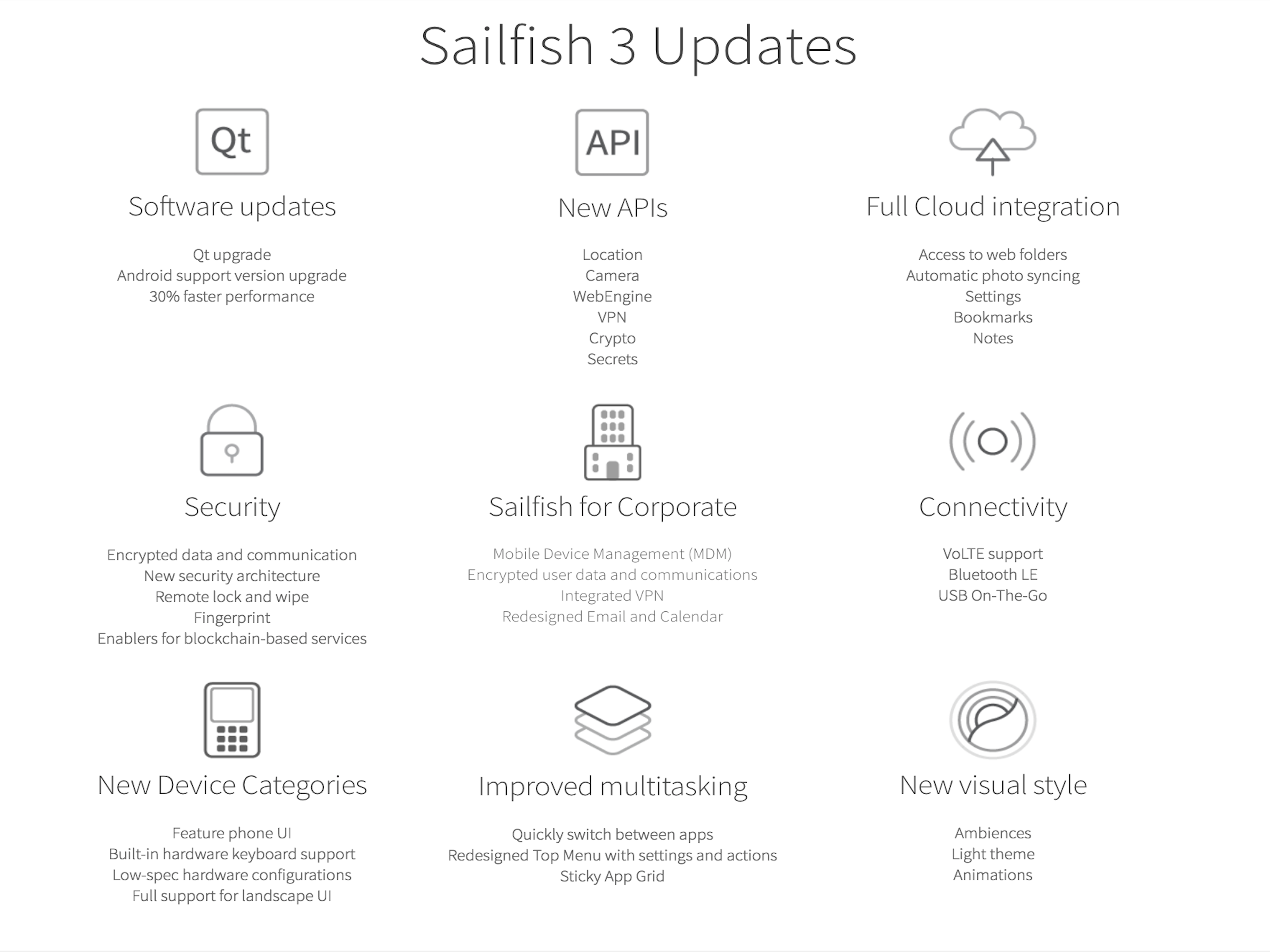 A list of all the updates coming to Sailfish OS