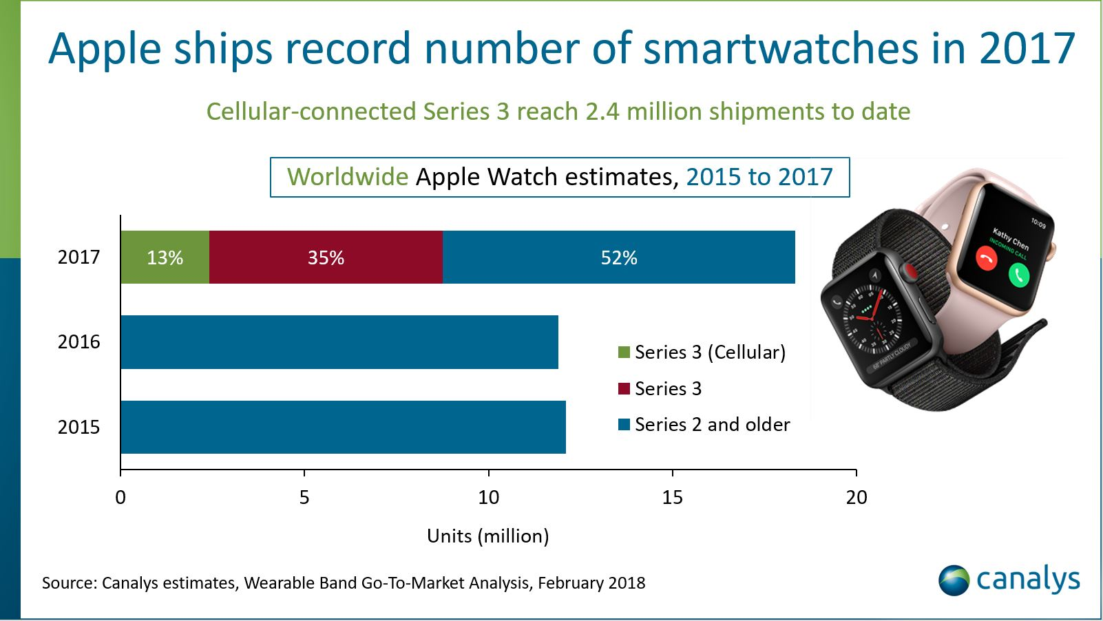 Apple Watch shipments top 18 million with Series 3 driving growth: Canalys