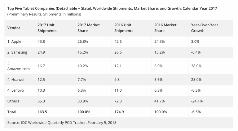Apple tablet sales market share chart