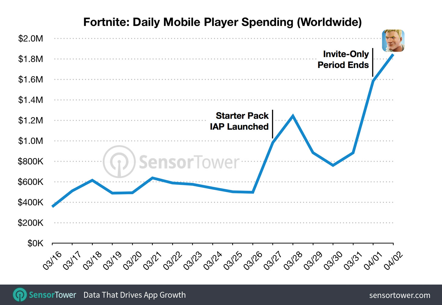 Fornite daily revenue