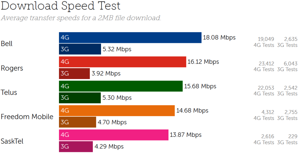 59c3f107f42964 Interestingly enough, Tutela found that Telus's 3G network outperformed  Rogers's 3G network. Telus delivered 3G download speeds of 5.30Mbps, while  Rogers ...