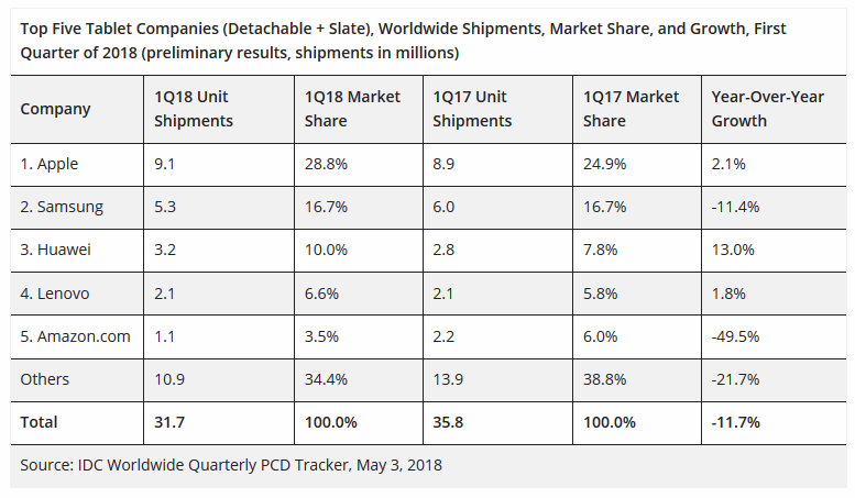 Table of the top five tablet companies in first quarter 2018
