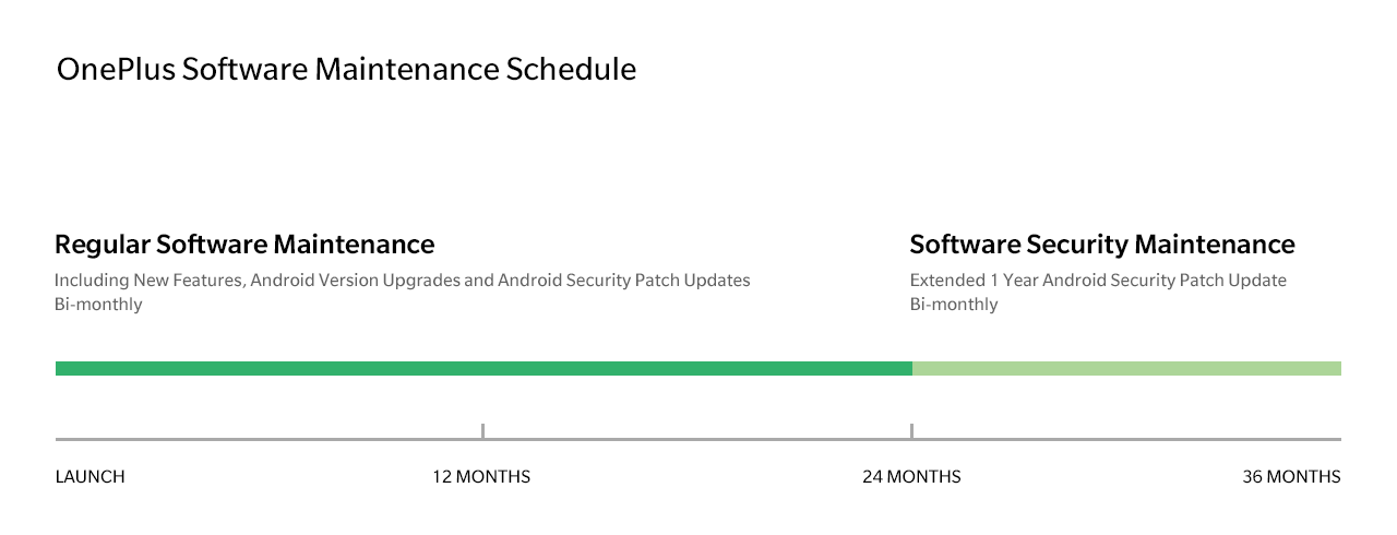 OnePlus' new software maintenance schedule