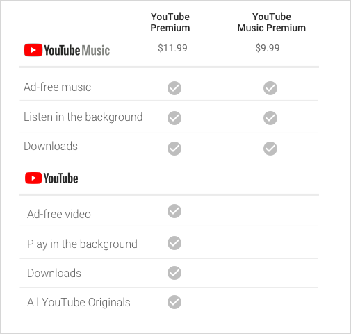Understanding the YouTube Premium, YouTube Music and Google