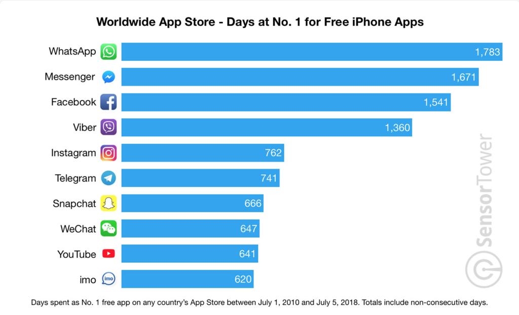 Sensor Tower App Store table