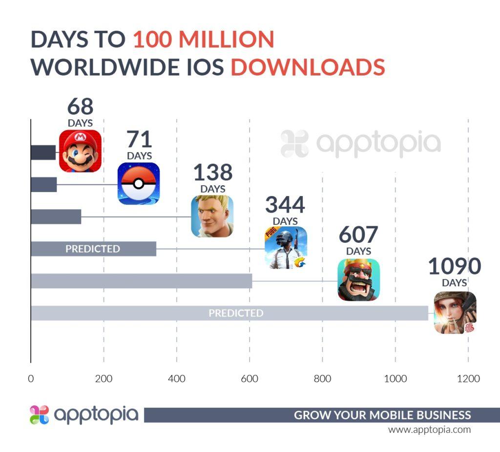 Apptopia mobile games