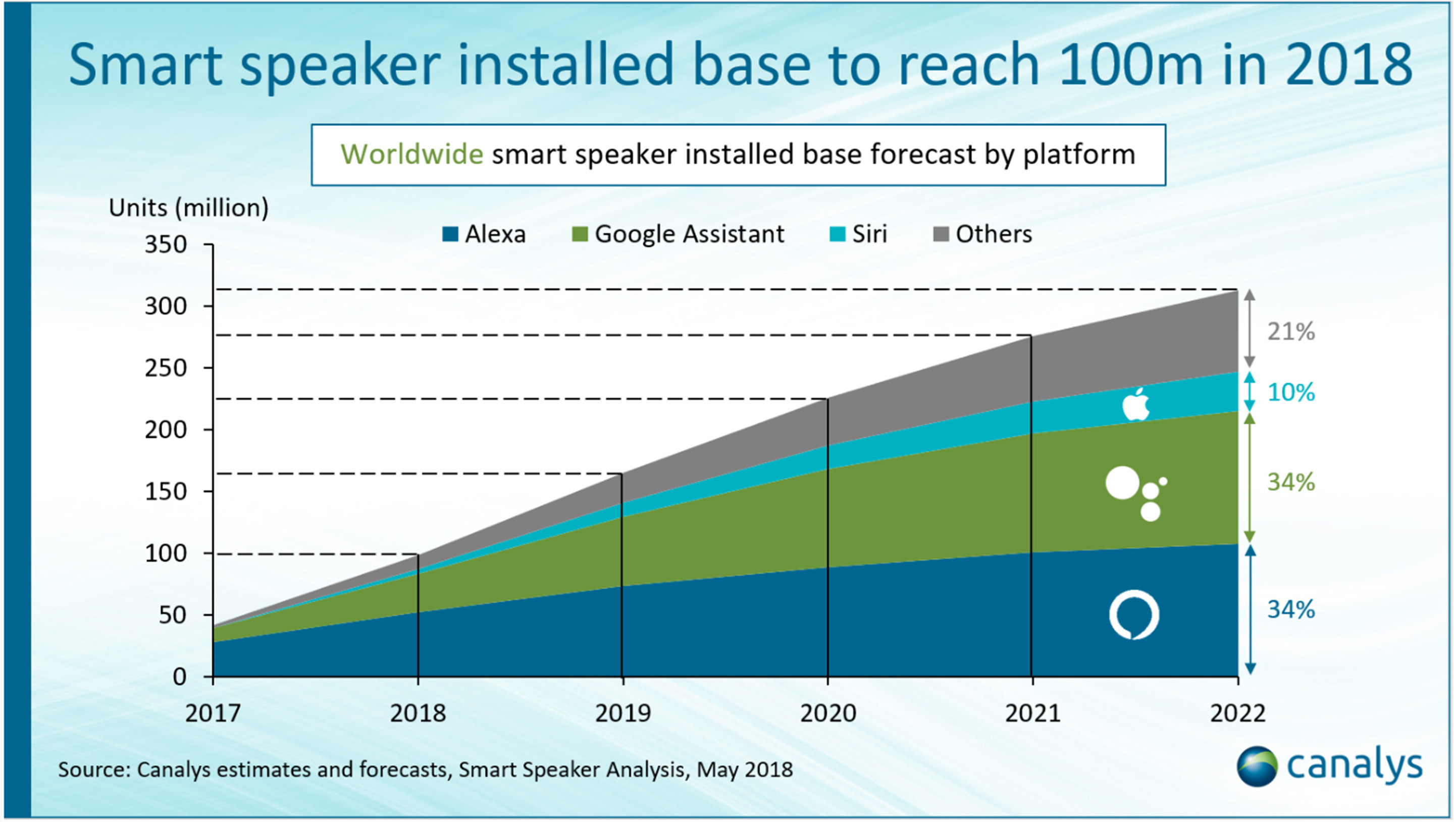 Canalys predictions for smart speaker growth