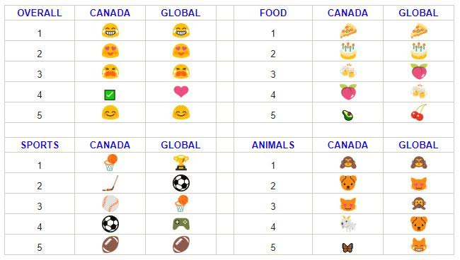 Twitter Canada emoji