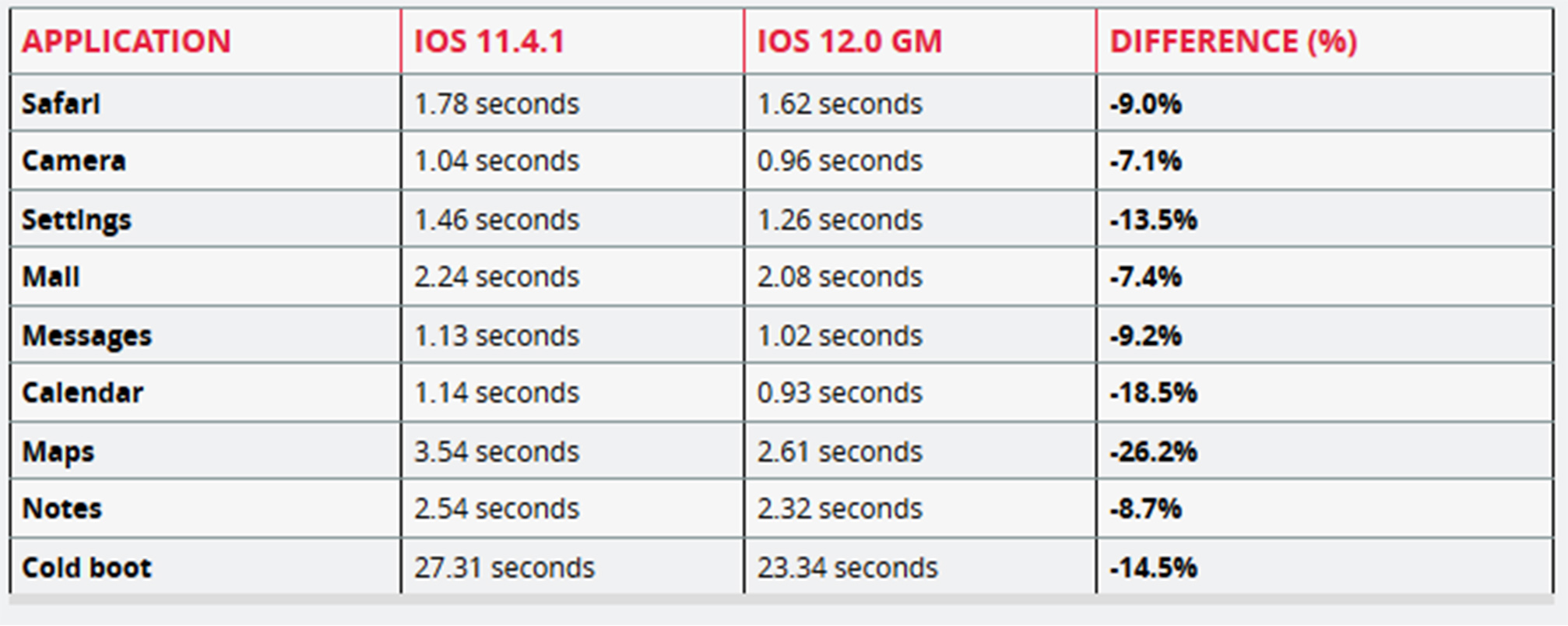 iPad Mini 2 test results