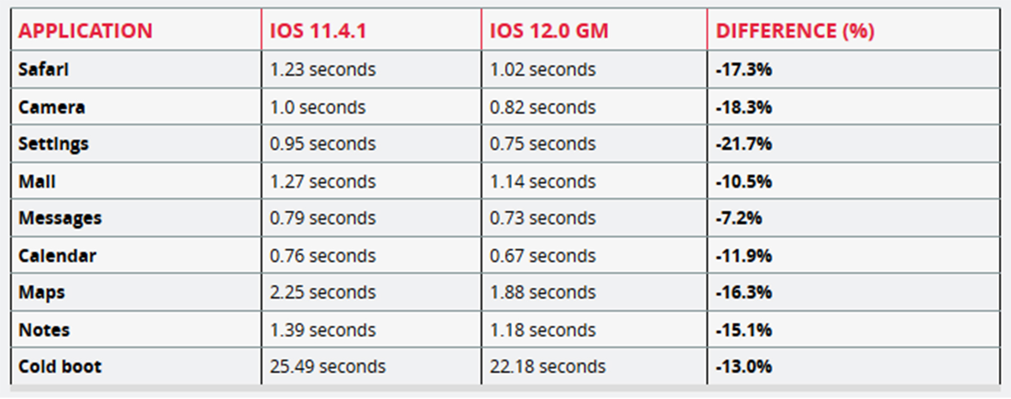 iPhone 6 Plus test results