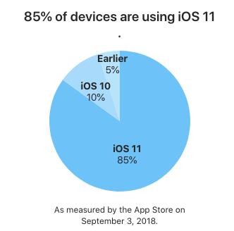 iOS 11 adoption percentages