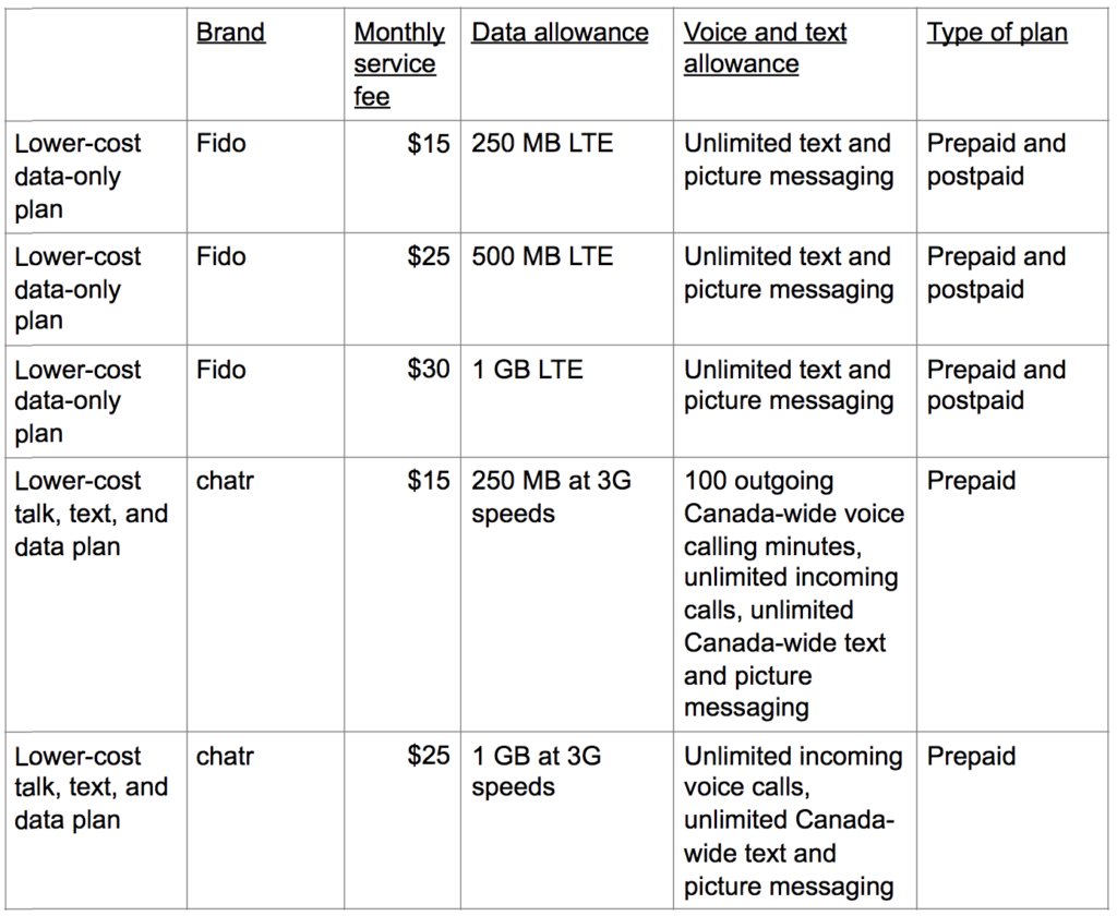 Rogers, Bell, Telus return to CRTC with revised low-cost, data-only