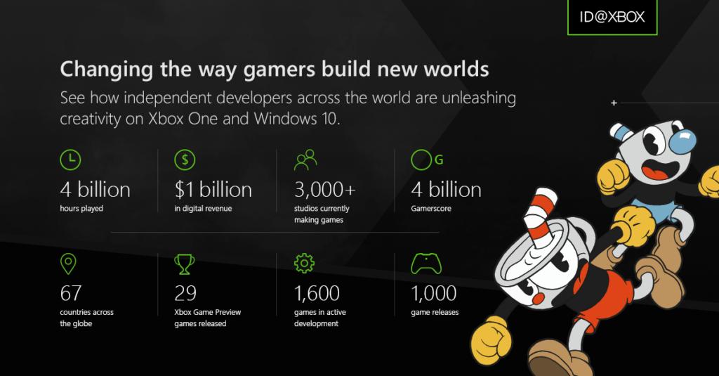 ID@Xbox infographic