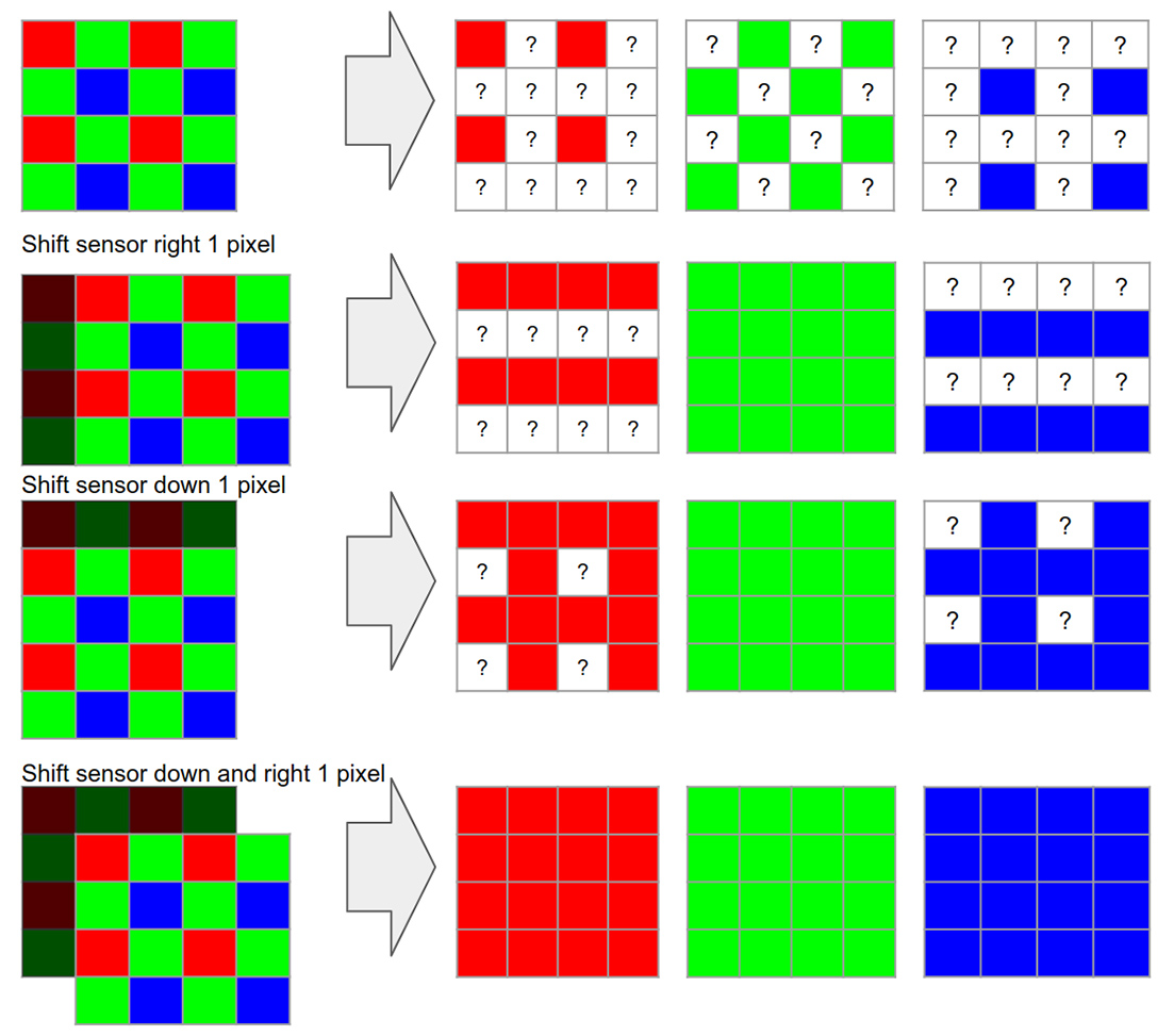 Ideal super res zoom algorithm