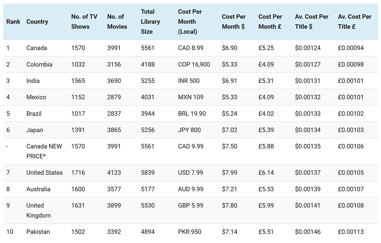 Average cost per title on Netflix