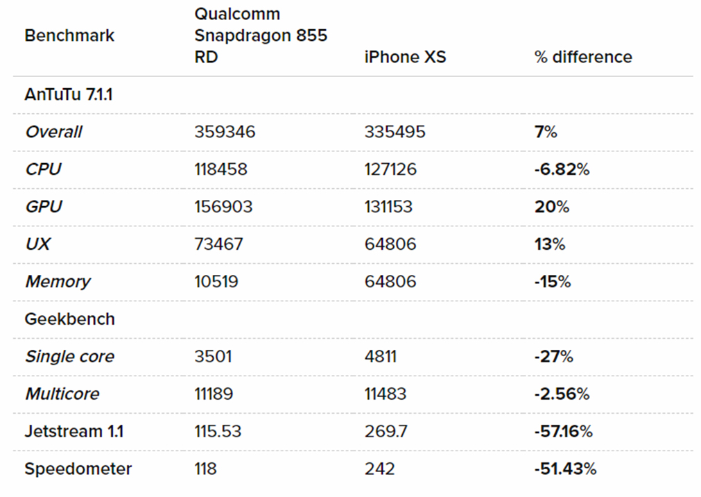 Snapdragon 855 benchmarks against iPhone XS