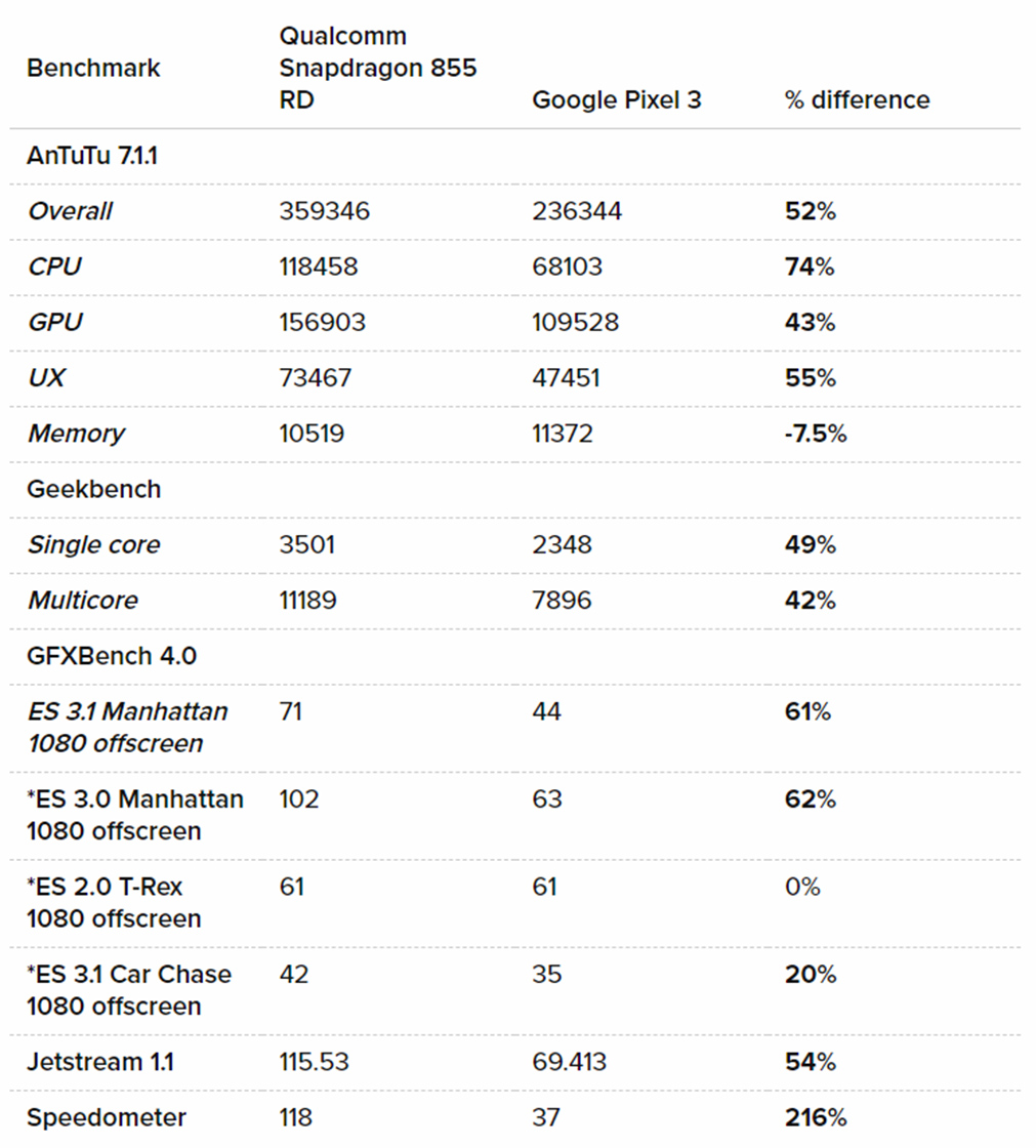 Snapdragon 855 benchmarks against Pixel 3