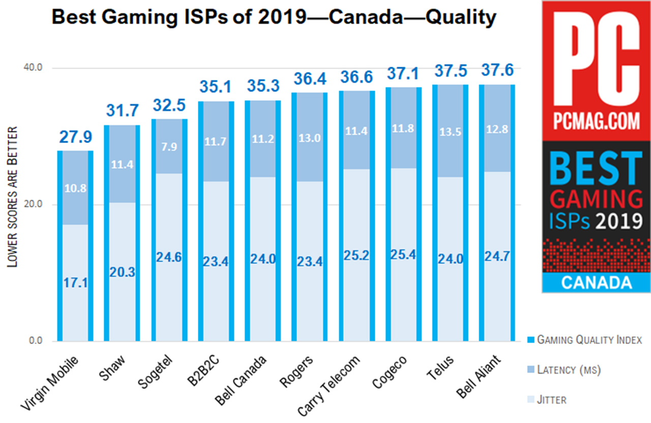 Best Gaming ISPs in Canada