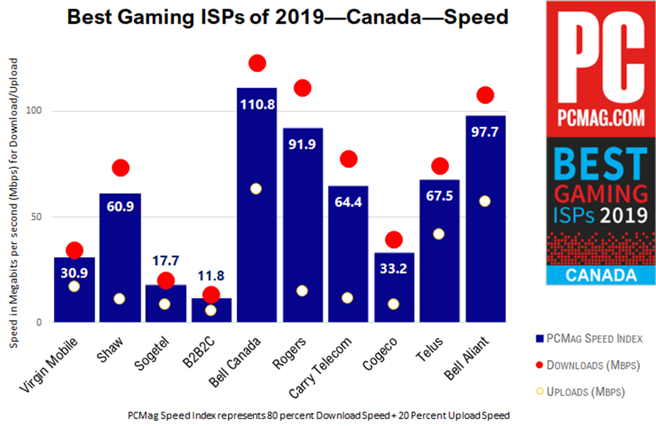 Gaming ISPs speed results
