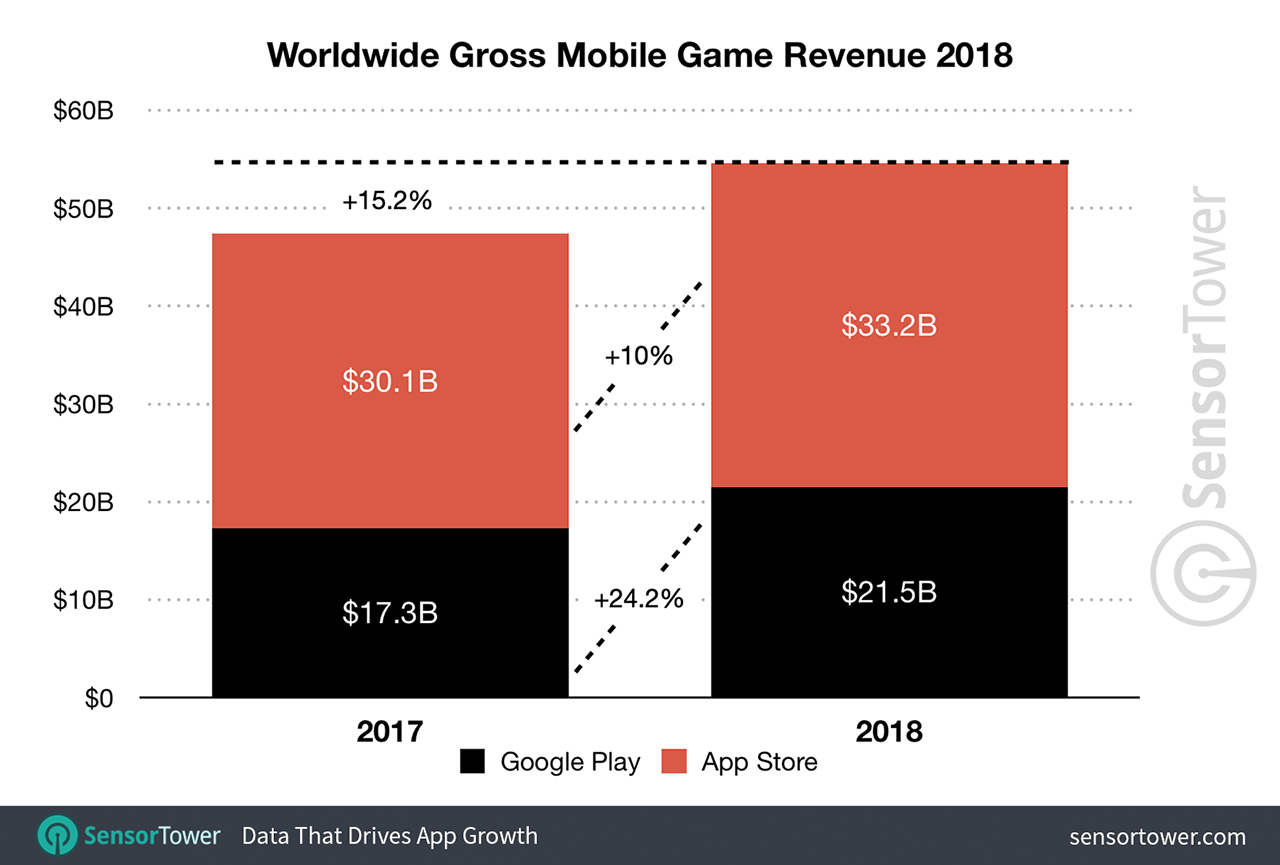 Worldwide gaming revenue from Sensor Tower