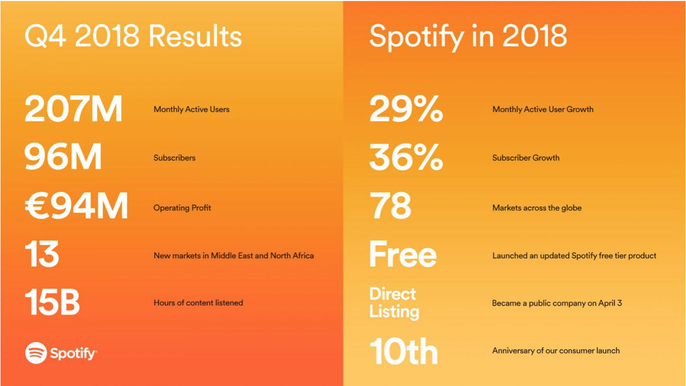 Spotify has 96 million premium subscribers, 46 million more than Apple