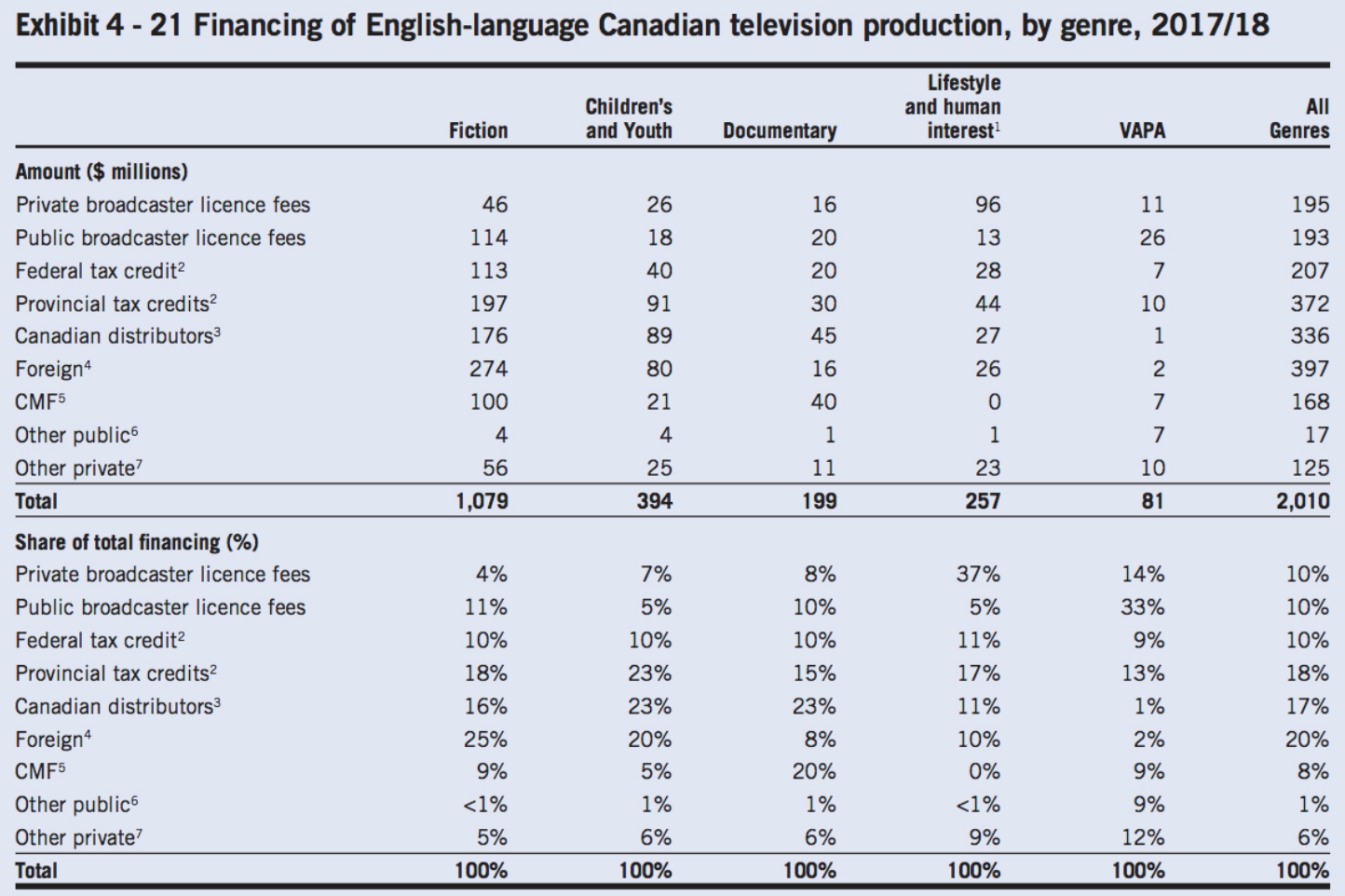 Canadian TV production spending