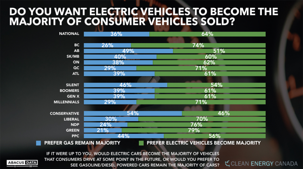 Majority of Canadians want EVs to be majority soon