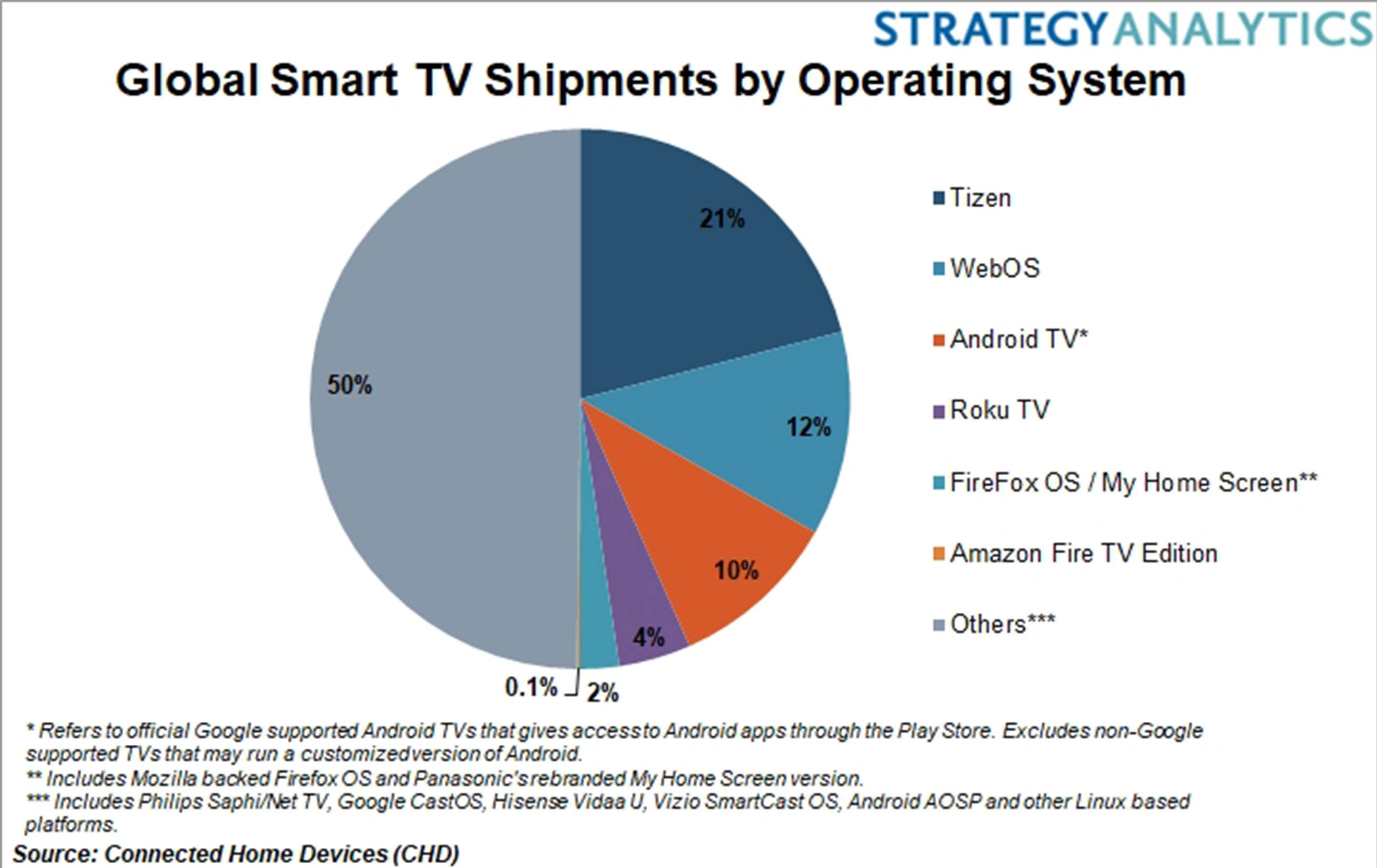 Samsung's Tizen OS leads global smart TV market: report