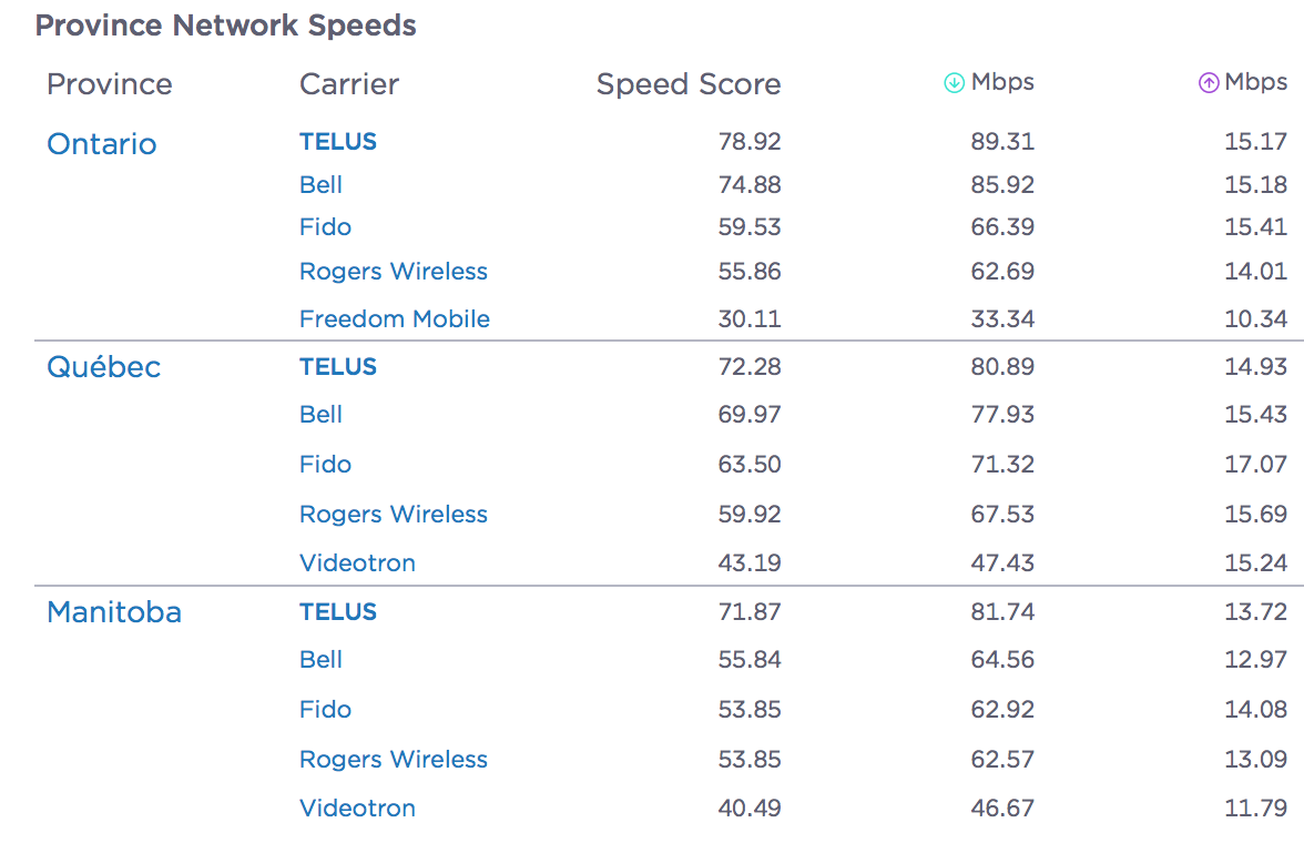 Telus was Canada's 'Best Mobile Network' during Q1 and Q2 2019: Ookla