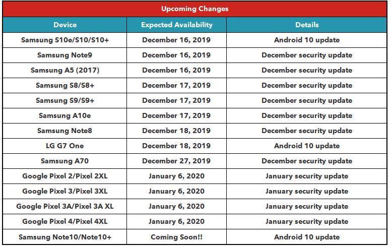 rogers update schedule 1