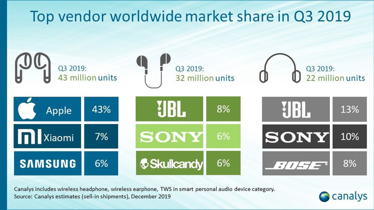 Top wireless audio manufacturers by category