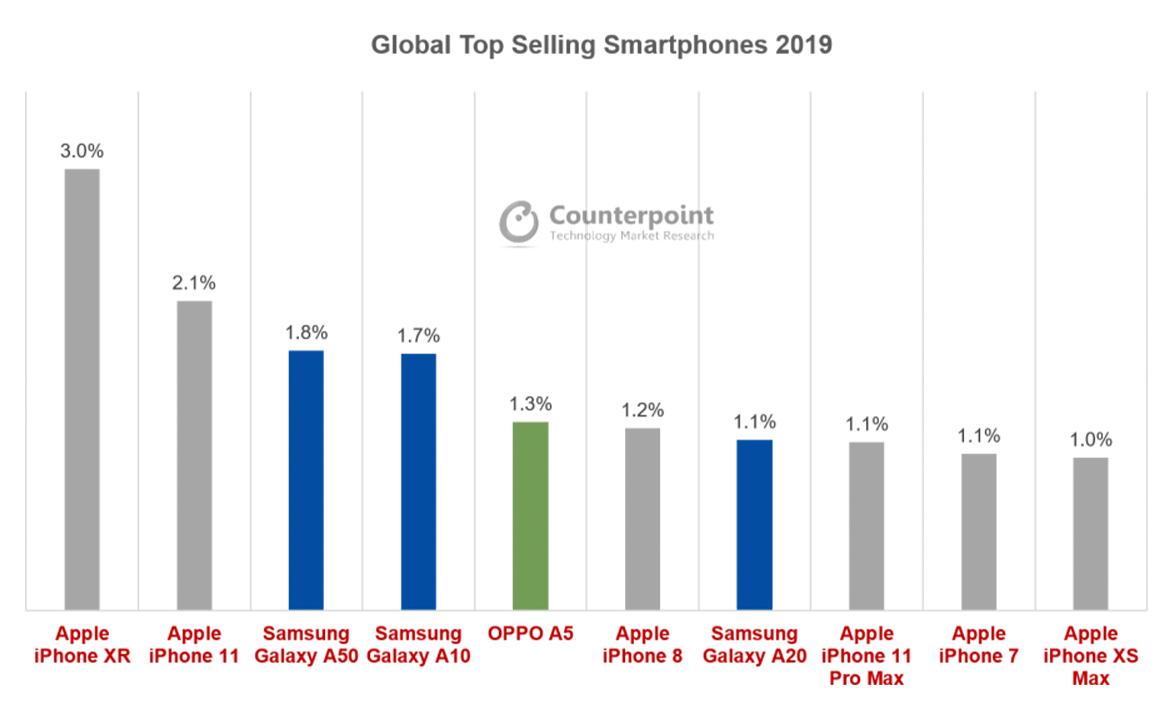 Counterpoint top ten phones worldwide