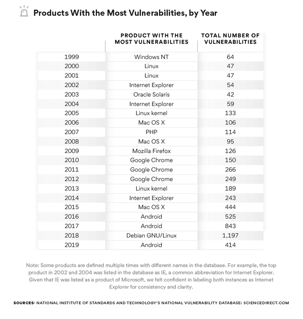 products with most vulnerabilities per year