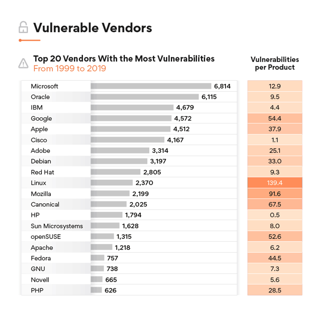 top vendors with most vulnerabilities