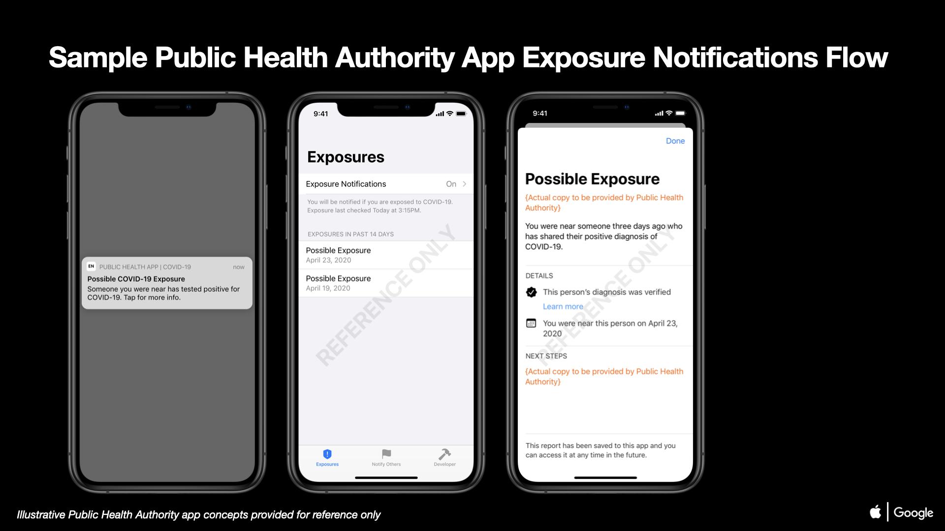 03 COVID-19 Exposure Notifications Sample Public Health Authority App Exposure Notifications iOS