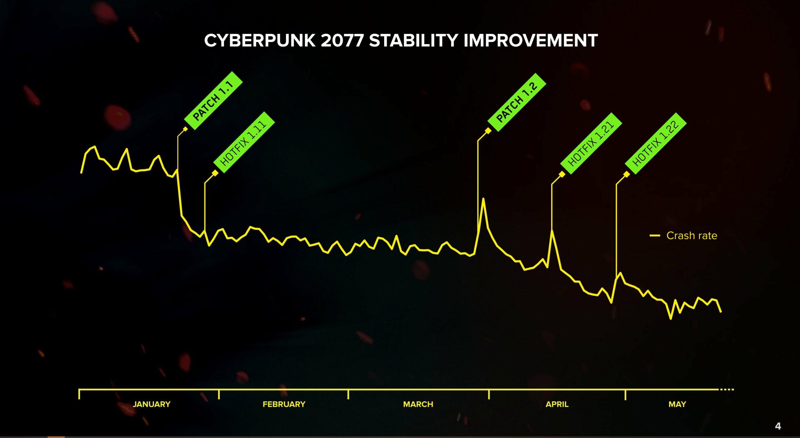 Tasso di crash di Cyberpunk 2077