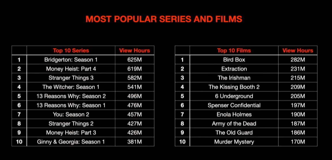 Netflix most popular TV shows and movies by hours