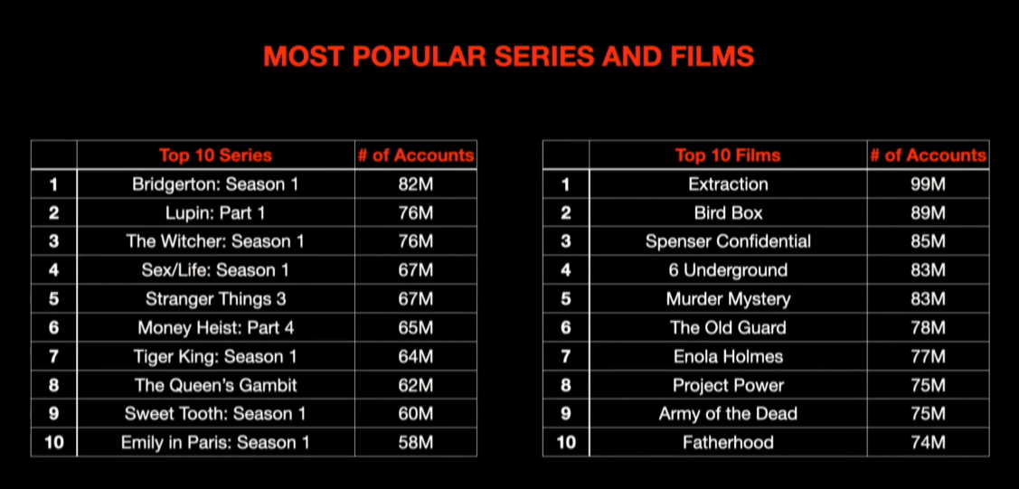 Netflix top 10 movies and shows